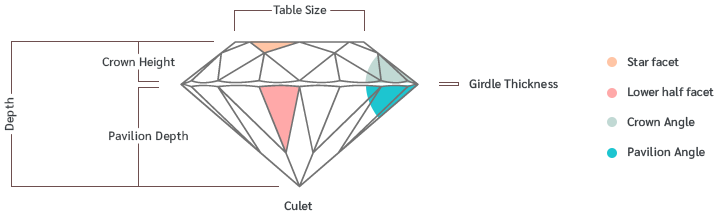 Diamond Cut Table Size